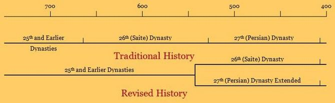 Ancient Egypt Empires Ancient Egypt Timeline